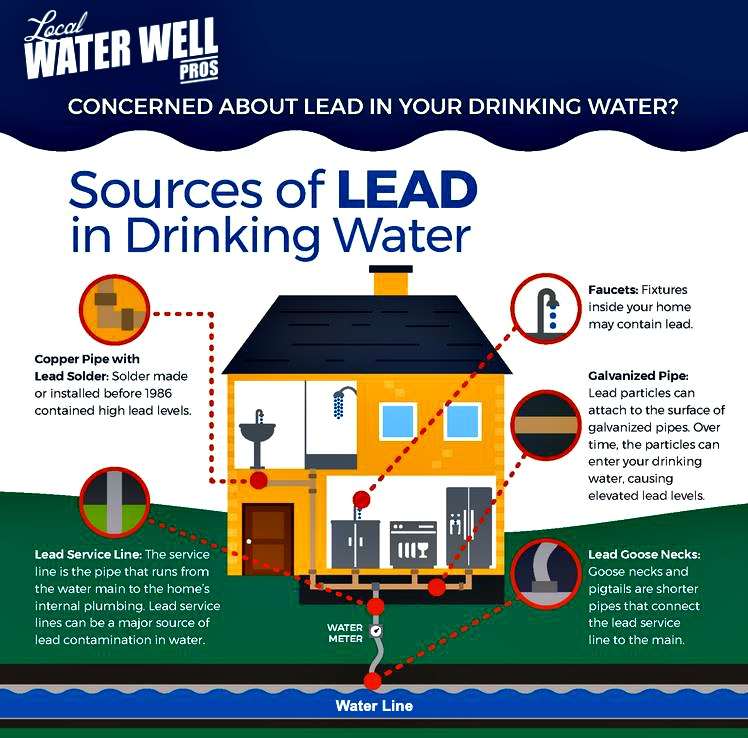 How to Test Your Driling Water for Lead in the Fraser Valley