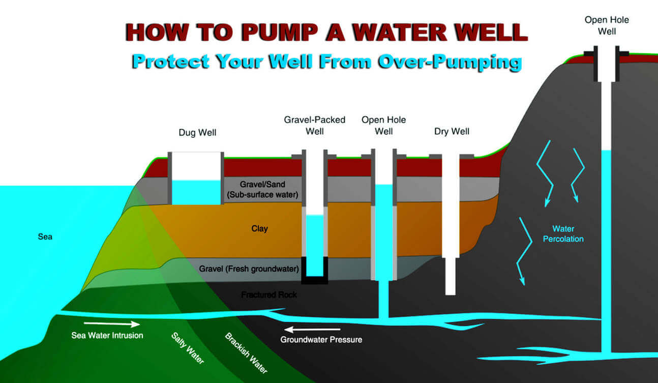How to Pump a Well Without Causing Damage