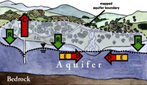 Fraser Valley Hydrogeology Services