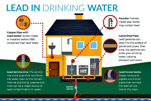 Lead in drinking water in the Fraser Valley - How to remove lead from your drinking water with a lead filtration system